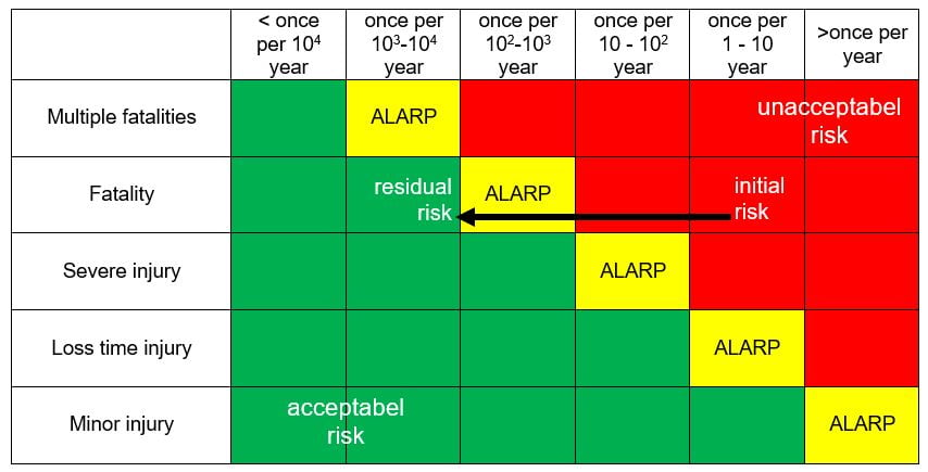 LOPA (Layer of Protection Analysis) with Risk matrix