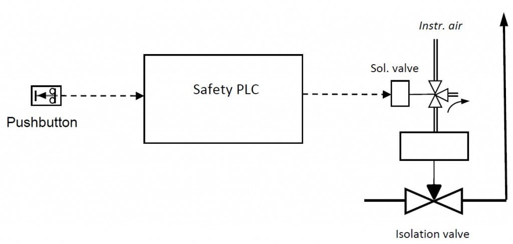 Schematic view of instrumented safeguard