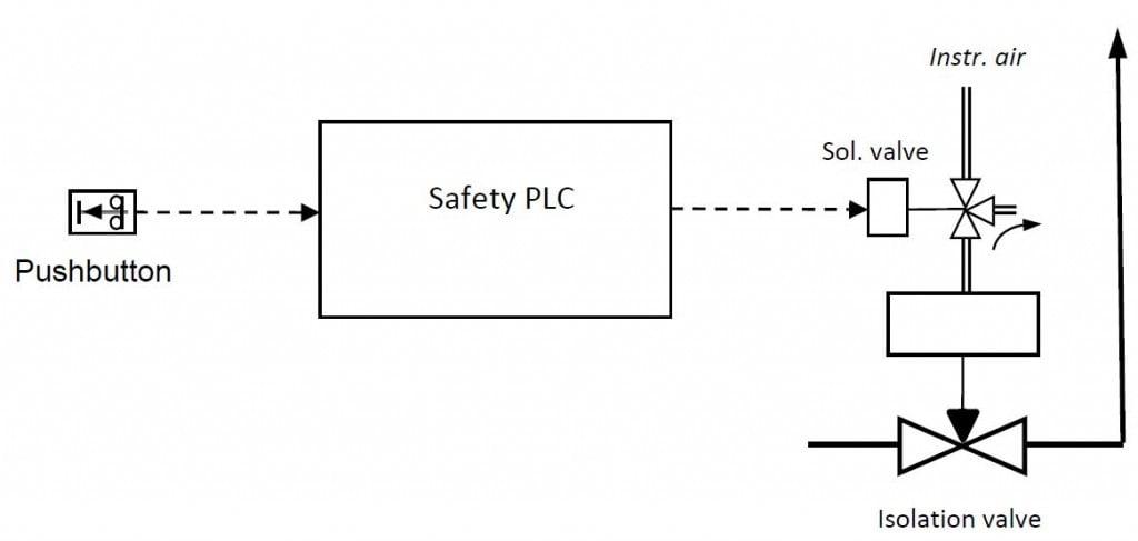 Schematische weergave van een instrumentele beveiliging