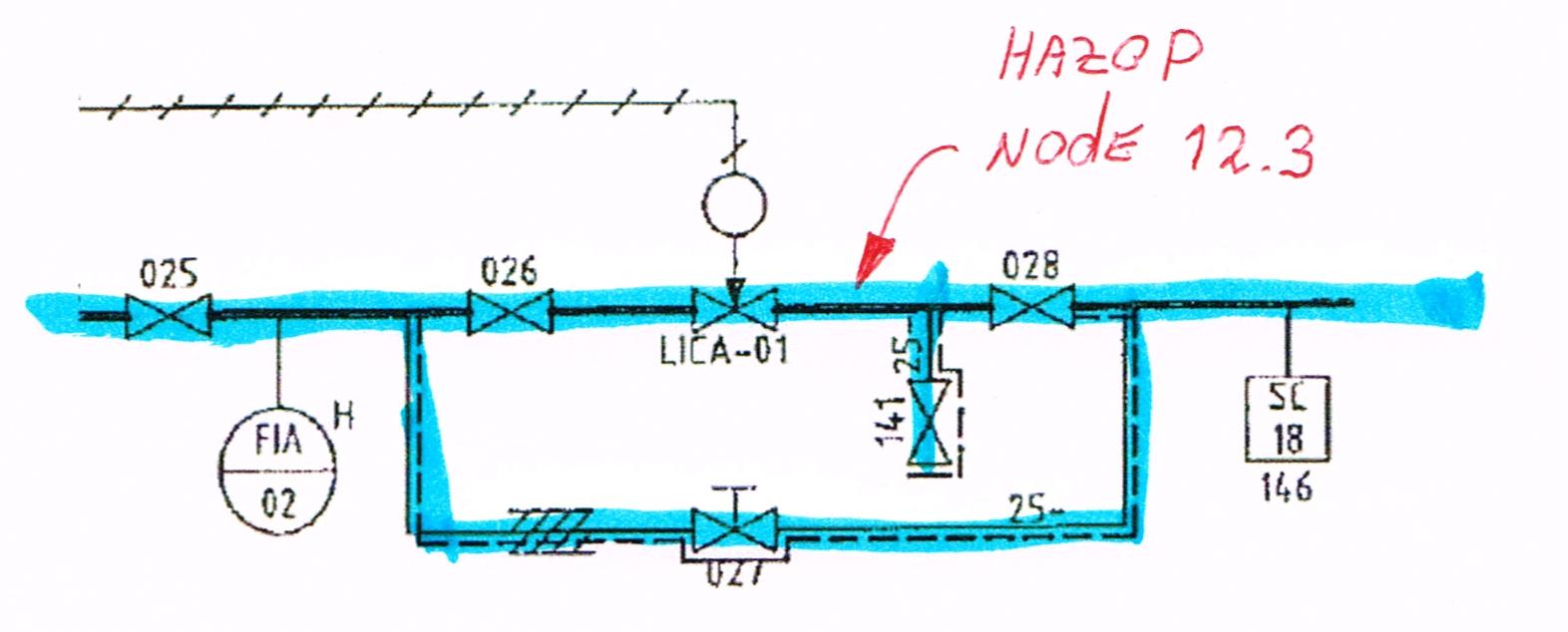 HAZOP node