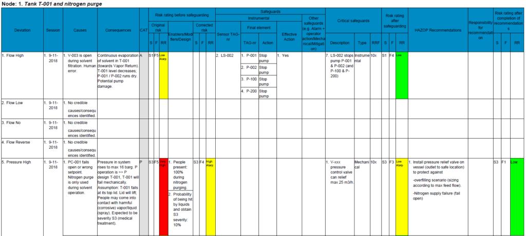 HAZOP worksheet inclusief risicobeoordeling