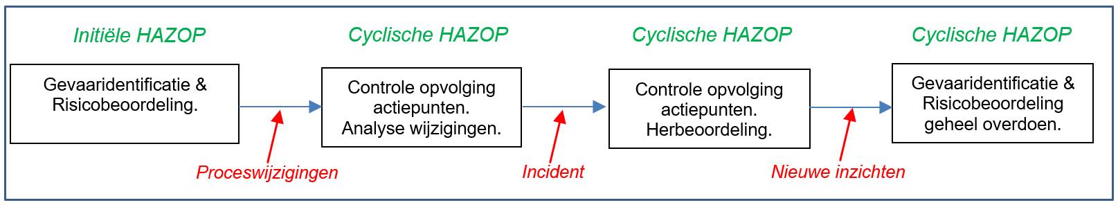 cyclisch HAZOP